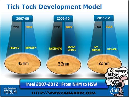 Intel 2007-2012