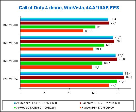 Результаты в игре Call of Duty 4