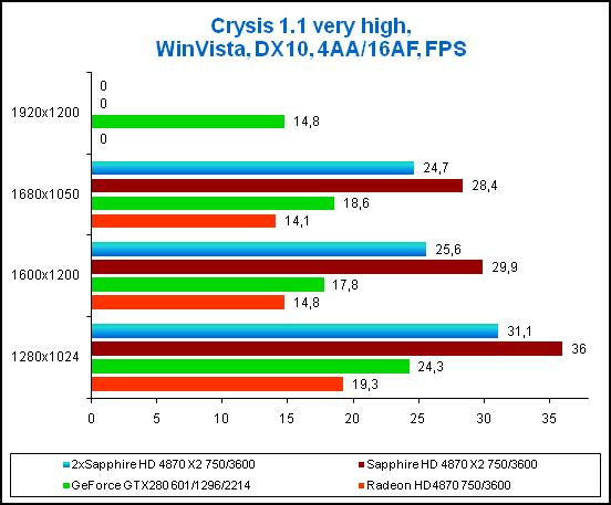 Результаты в игре Crysis, 4xAA