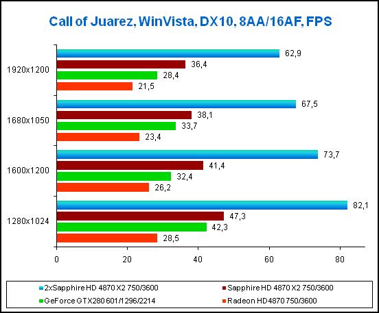 Результаты в игре Call of Juarez, 8xAA