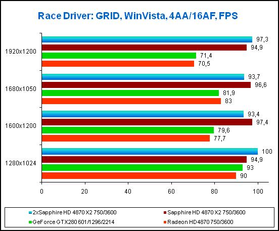 Результаты в игре Race Driver: GRID, 4xAA