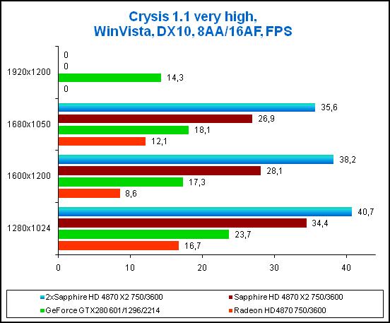 Результаты в игре Crysis, 8xAA