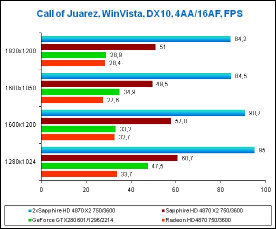 Результаты в игре Call of Juarez, 4xAA