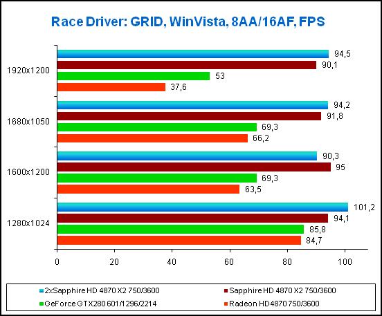 Результаты в игре Race Driver: GRID, 8xAA