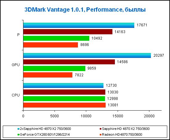 Результаты в 3DMark Vantage