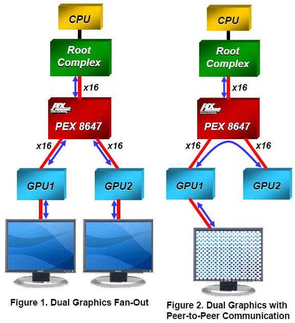 Варианты работы моста PLX PEX8647
