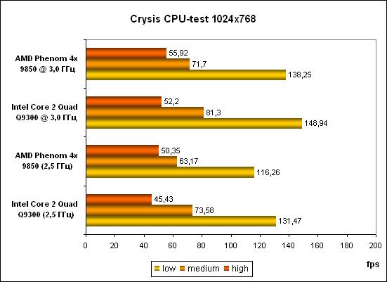 6-Crysis CPU-test 1024.png