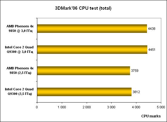 7-3DMark06 CPU .png