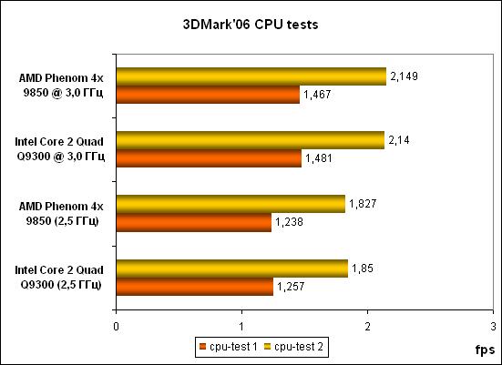 8-3DMark06 CPU tests.png