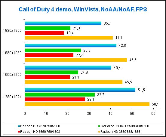 Radeon HD 4670 Игра Call of Duty 4, результаты тестов