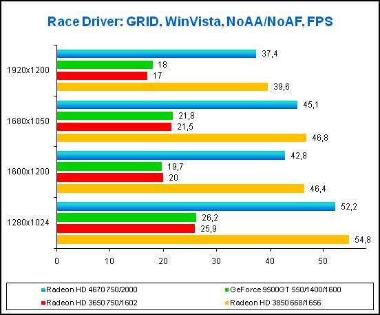 Radeon HD 4670 Игра Race Driver: GRID, результаты тестов