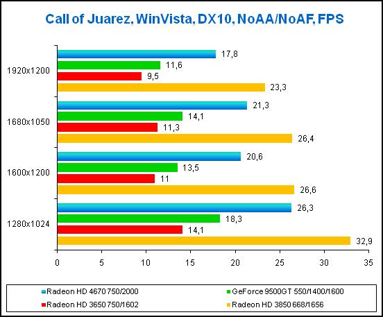 Radeon HD 4670 Игра Call of Juarez, результаты тестов