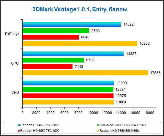 Radeon HD 4670 3DMark Vantage, результаты тестов