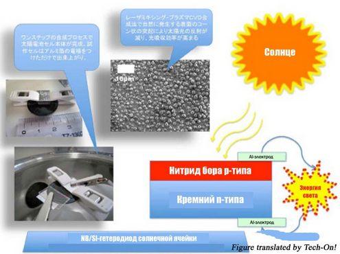Прототип прозрачной солнечной ячейки