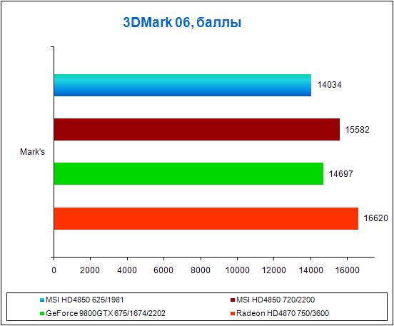 Результаты тестов в 3DMark 06