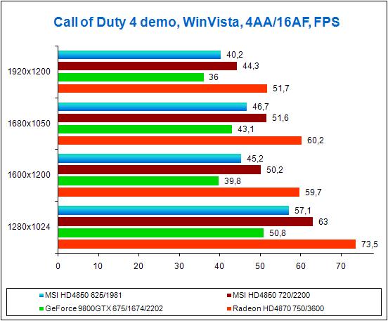 Результаты тестов в игре Call of Duty 4