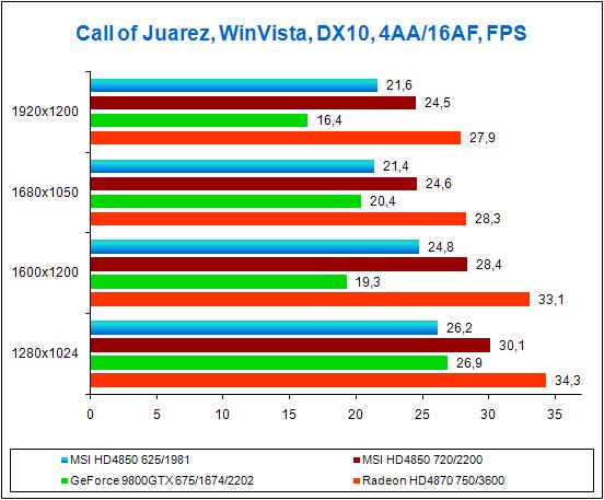 Результаты тестов в игре Call of Juarez