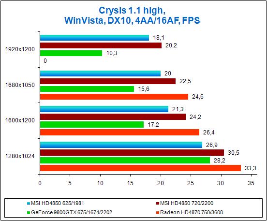 Результаты тестов в игре Crysis