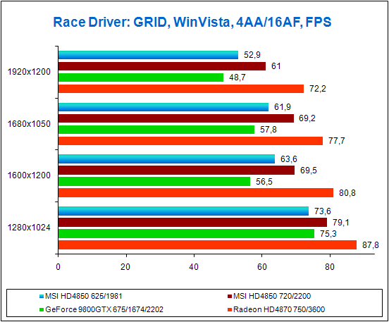 Результаты тестов в игре Race Driver: GRID