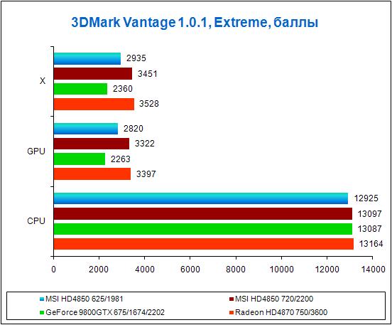 Результаты тестов в 3DMark Vantage, Extreme
