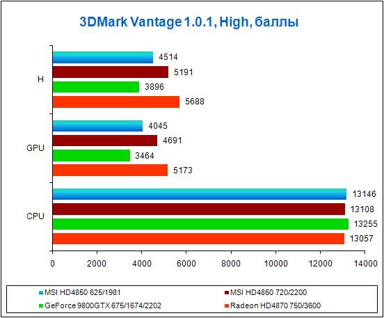 Результаты тестов в 3DMark Vantage, High