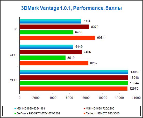 Результаты тестов в 3DMark Vantage, Performance