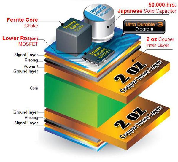 Gigabyte Ultra Durable 3