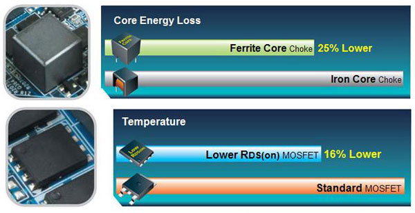 Ferrite Core Choke and Lower RDS(on) MOSFET