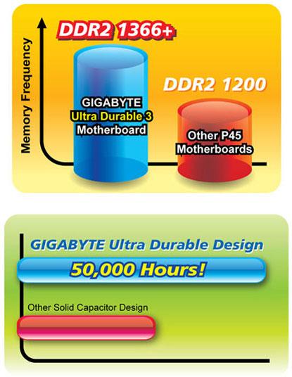 DDR2-1366+