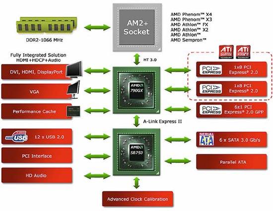 Сравнительное тестирование материнских плат на чипсете AMD 790GX