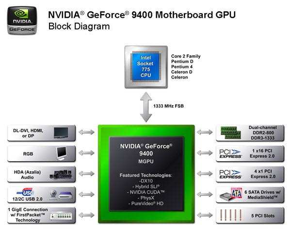 NVIDIA GeForce 9400 Block Diagram