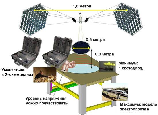 SBSC model