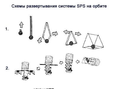 Схема развертывания SPS