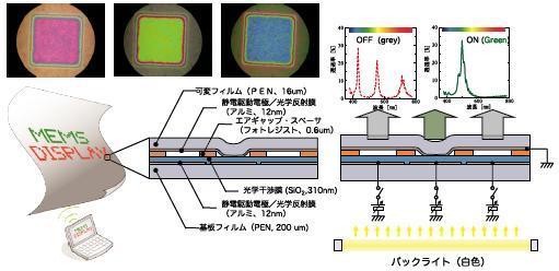 структура печатного MEMS-дисплея