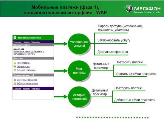 """Схема проекта  """"МегаФон-Москва """" по внедрению первой фазы услуги  """"Мобильные платежи """", которая позволит абонентам..."""