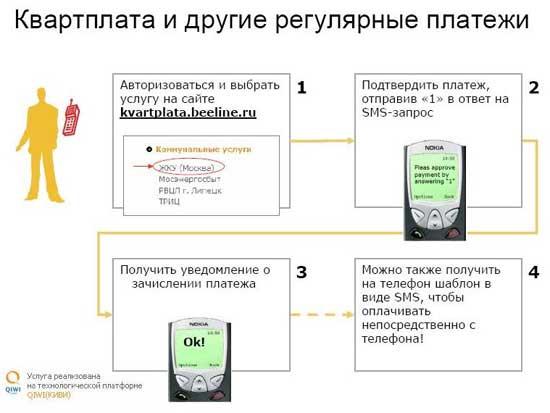"""Схема работы сервиса  """"Мобильный платеж.  Квартплата """" от  """"ВымпелКом """" - он предоставляет возможность абонентам..."""
