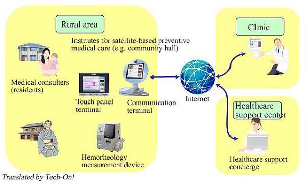Система дистанционной медицинской диагностики