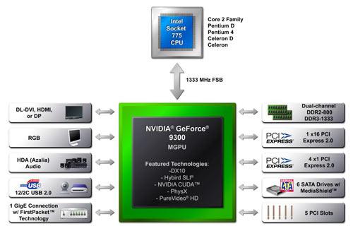 Nvidia 8400 Ускорение