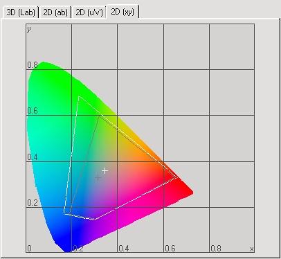 Монитор Acer P243W - диаграмма охвата цветовой гаммы