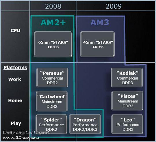 Платформы AMD