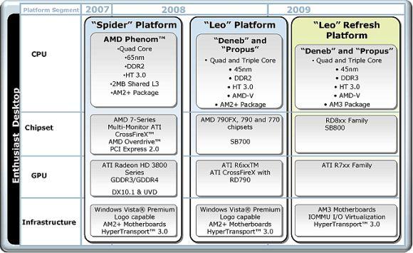 Новая платформа AMD