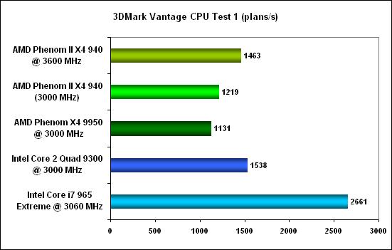3DMark Vantage CPU Test 1 -  AMD Phenom II X4