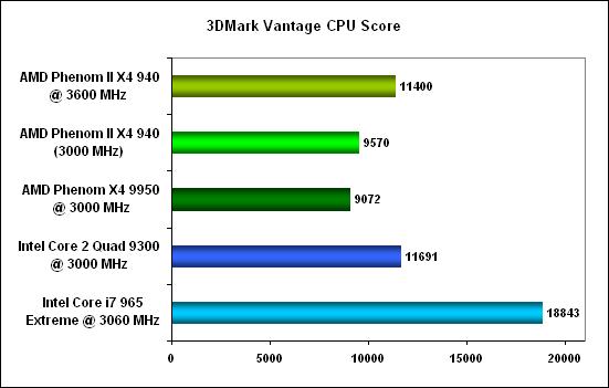 3DMark Vantage CPU -  AMD Phenom II X4
