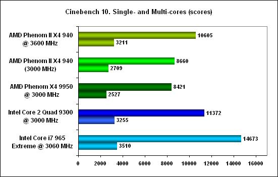 Cinebench -  AMD Phenom II X4