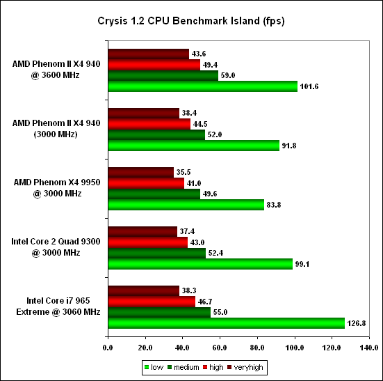 Crysis CPU Bench -  AMD Phenom II X4