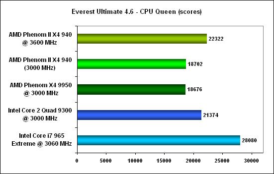 Everest cpu queen -  AMD Phenom II X4