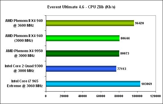 Everest cpu zlib -  AMD Phenom II X4