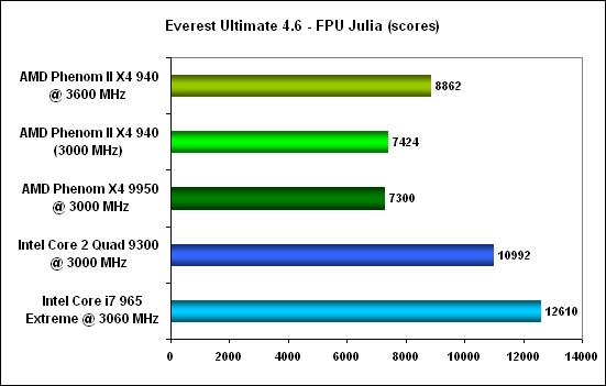 Everest fpu julia -  AMD Phenom II X4