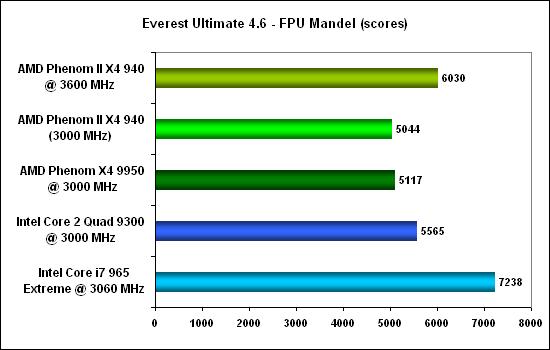 Everest fpu mandel -  AMD Phenom II X4