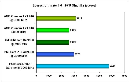 Everest FPU SinJulia -  AMD Phenom II X4